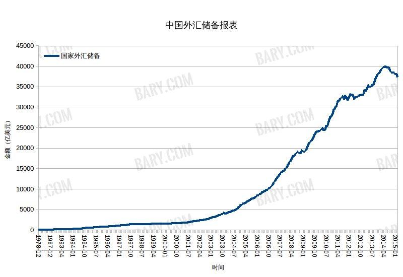 中国外汇储备报表(中国人民银行)